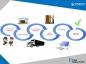 Lợi ích của 3PL trong hoạt động logistics tại doanh nghiệp